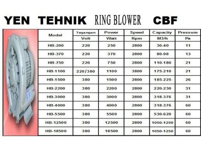 Ring blower fan merk CBF